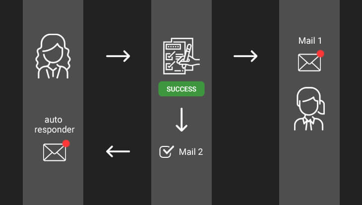 A diagram showing how Mail 2 works